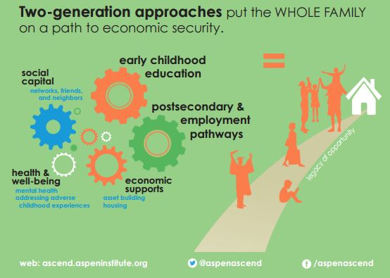 Two-Generational – Commission on Women, Children and SeniorsCommission on Women, Children and Seniors
